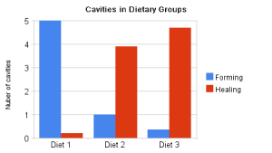 cavities_in_dietary_groups(2)